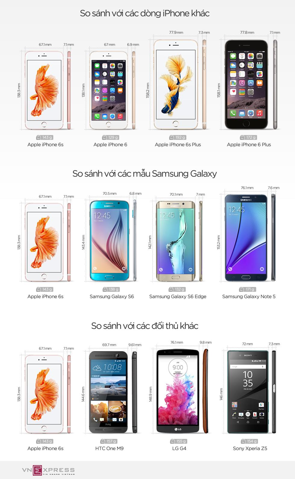 iPhone 6s đọ kích cỡ với loạt smartphone cao cấp