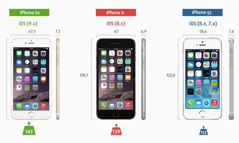 5 tính năng mới trên iPhone 6s nhưng không lạ với Android