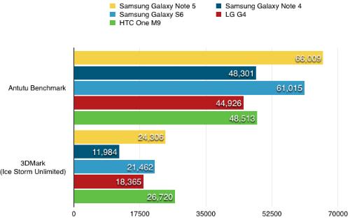 Hiệu năng của Galaxy Note 5 vượt hầu hết smartphone cao cấp khác.