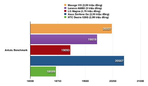 danh-gia-massgo-vi5-smartphone-gia-re-kieu-dang-mong-vo-kim-loai-3