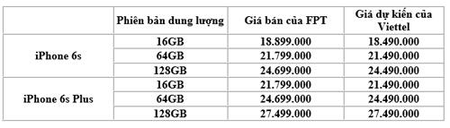 viettel-du-kien-ban-iphone-6s-re-hon-fpt-500000-dong-1