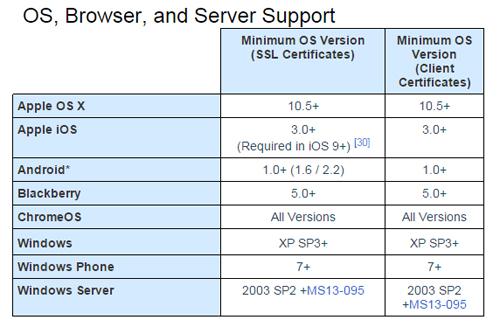 SHA 2hỗ trợ các thiết bị chạy từ Windows XP3 và OS X 10.5 trở lên
