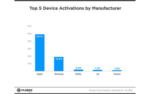 Apple chiếm hơn 49% thị phần đồ công nghệ dịp Giáng sinh