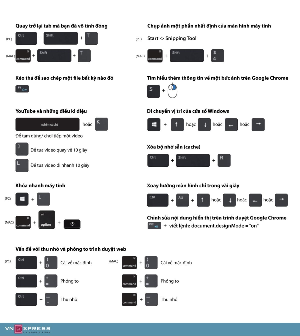 Những phím tắt hữu dụng trên máy tính Mac và Windows