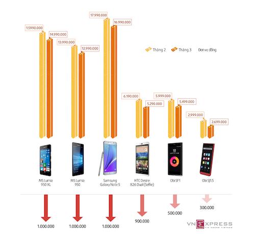 Loạt smartphone giảm giá trong tháng 2