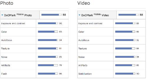 Thang điểm đánh giá chi tiết của DxoMark cho Galalaxy S7 edge.