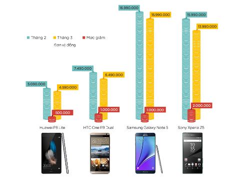 4-smartphone-giam-gia-dang-chu-y-trong-thang-3-1