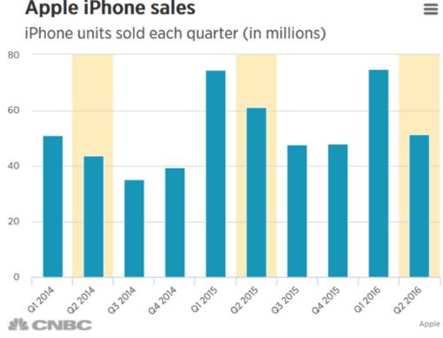 Doanh số tiêu thụ iPhone trong những quý gần đây của Apple. Ảnh: CNBC.