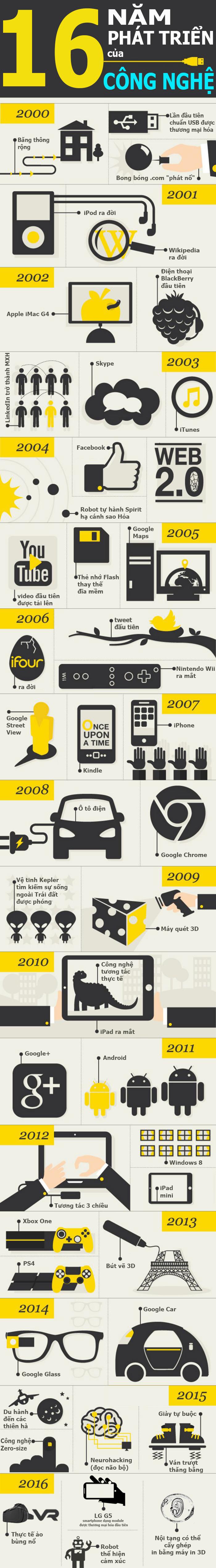 Công nghệ thay đổi qua 16 năm