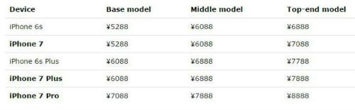 Giá bán được cho là của iPhone 7 tại thị trường Trung Quốc. Ảnh: Pocketnow.