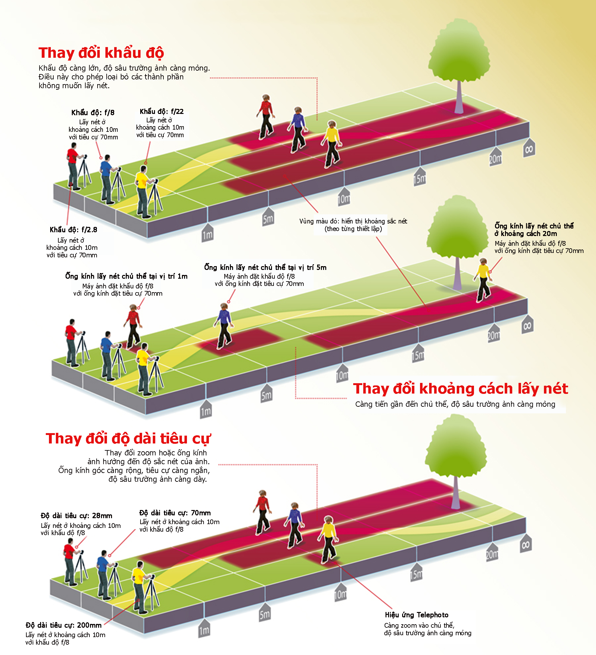4 yếu tố ảnh hưởng đến độ sâu trường ảnh