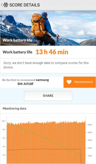Galaxy A9 Pro có thời gian sử dụng pin tốt hơn nhiều Galaxy Note 5 và nhỉnh hơn một số model pin 5.000 mAh, ví dụ Lenovo Vibe P1.