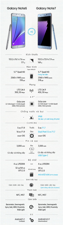 So sánh Galaxy Note 7 và Galaxy Note 5
