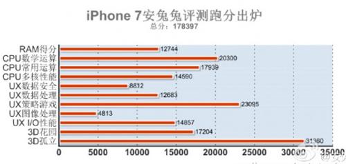 iphone-7-lap-ky-luc-ve-diem-hieu-nang