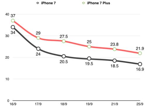 Giá iPhone 7 giảm sâu, xuống dưới 17 triệu đồng