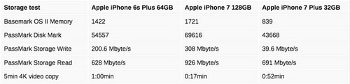 iphone-7-plus-32-gb-bi-nghi-dung-chip-nho-chat-luong-thap