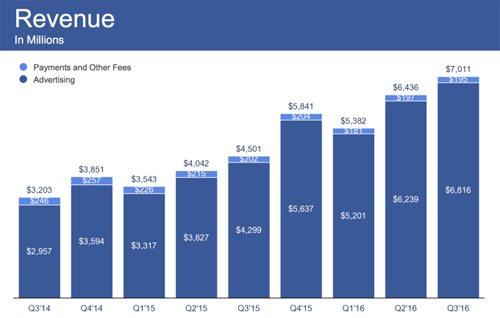 Doanh thu quý III của Facebook là 7,01 tỷ USD, trong đó quảng cáo chiếm 6,8 tỷ USD