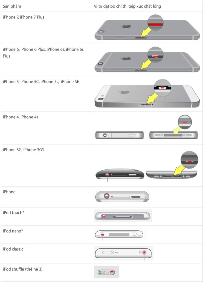 Vị trí nhận biết iPhone, iPod đã vào nước chưa