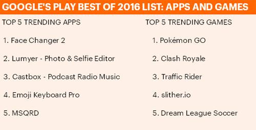 Danh sách game và app hàng đầu trên Google Play năm 2016.