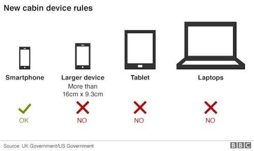 Máy chơi game cầm tay không bị cấm trên máy bay tới Anh