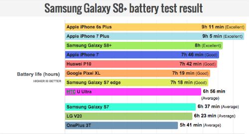 Kết quả đánh giá thời lượng sử dụng pin của S8+.