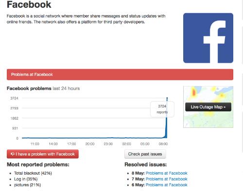 Số lượng báo cáo về lỗi khó truy cập Facebook tăng vọt trong buổi sáng 9/5.