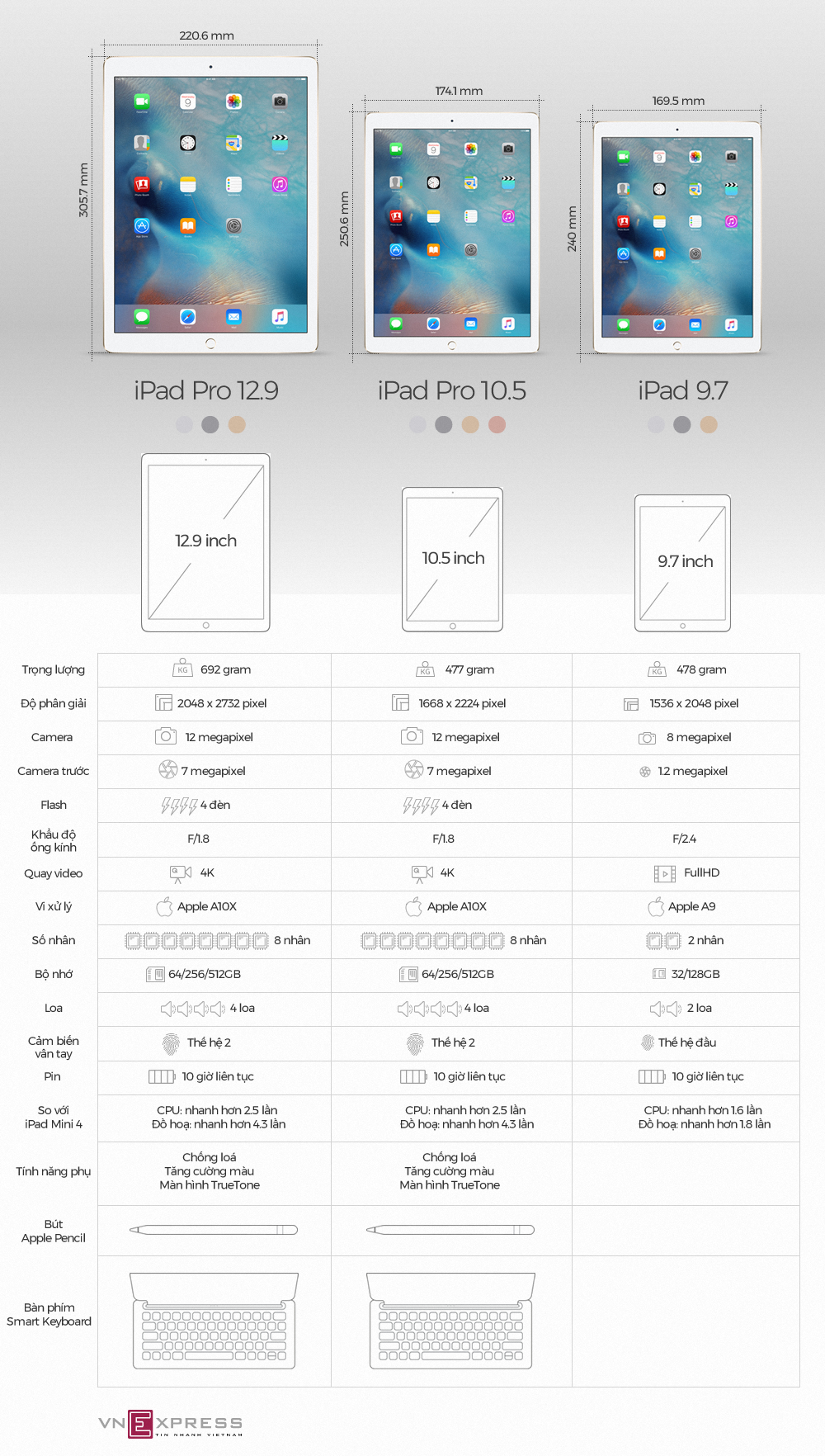 http://img.f5.sohoa.vnecdn.net/2017/06/07/So-sanh-iPad1.jpg