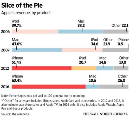 Biểu đồ thể hiện mức độ ảnh hưởng của iPhone tới doanh thu.