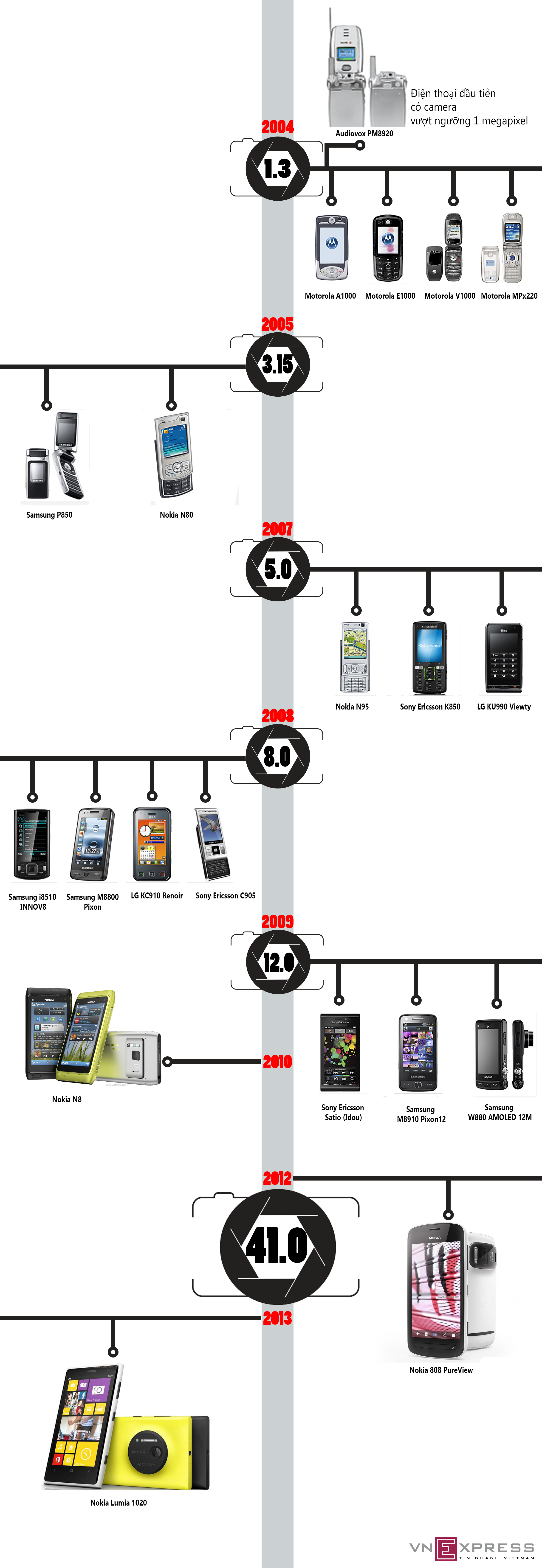 Những camera phone huyền thoại
