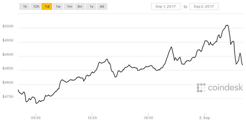 tien-ao-bitcoin-bat-ngo-cham-moc-ky-luc-5000-usd