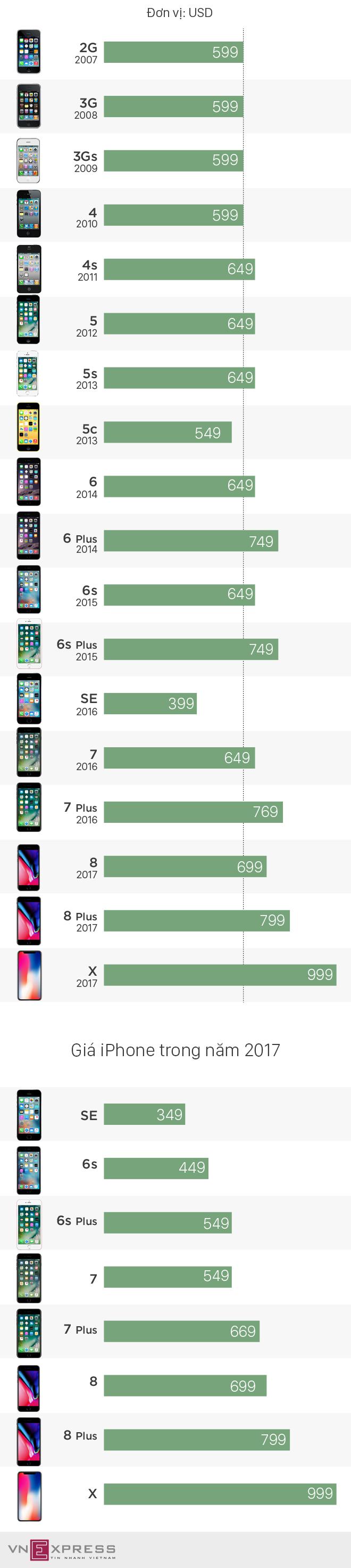 Giá iPhone thay đổi thế nào sau 10 năm