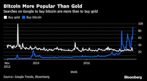 luot-tim-kiem-mua-bitcoin-nhieu-hon-mua-vang