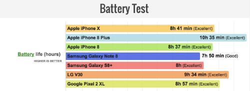 Thời gian sử dụng pin của các smartphone được Phone Arena đánh giá thông qua những tác vụ mô phỏng lại quá trình sử dụng điện thoại thông thường, ví dụ lướt web, xem phim hay chỉnh sửa hình ảnh... Các máy đều được nạp đầy pin và chạy tác vụ như nhau cho tới khi cạn pin.