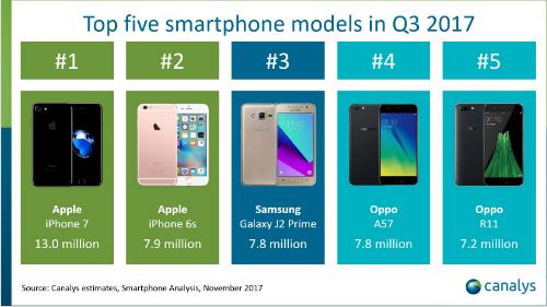 iphone-7-tiep-tuc-la-smartphone-pho-bien-nhat-the-gioi