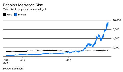 Biểu đồ so sánh giá Bitcoin và vàng trong vài năm trở lại đây.