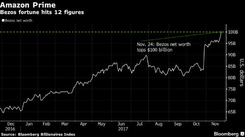 Cổ phiếu Amazon tăng không ngừng trong 1 năm trở lại đây.
