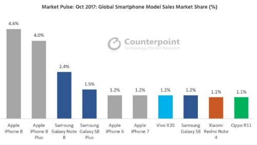 Doanh số bán iPhone 8 trên toàn thế giới đánh bại Galaxy Note8 vào tháng 10. Ảnh: Counterpoint