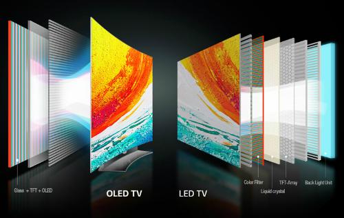TV OLED ở Việt Nam ngày càng rẻ