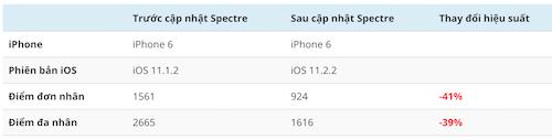Hiệu năng iPhone trước và sau bản cập nhật iOS 11.2.2.
