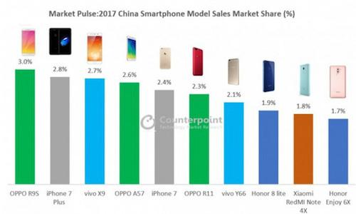 Vượt iPhone, Oppo R9s là smartphone bán chạy nhất Trung Quốc