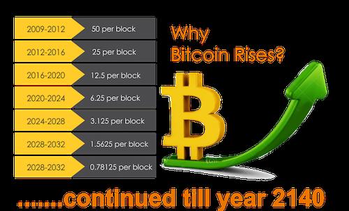 80% Bitcoin đã được khai thác