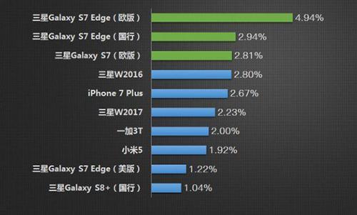 Galaxy S7 edge là mẫu điện thoại bị nhái nhiều nhất 2017.