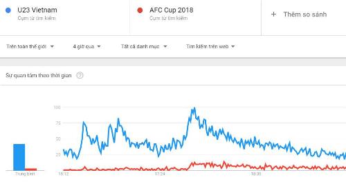 Mức độ tìm kiếm về từ khóa U23 Việt Nam và giải AFC Cup 2018 tăng đột biến sau khi trận đấu kết thúc.