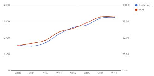 Thống kê cho thấy độ bền của pin điện thoại thông minh đã tăng gấp đôi kể từ năm 2010.