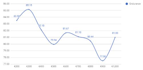 Thời gian chờ của pin smartphone sẽ tăng gấp đôi kể từ năm 2010 - 1