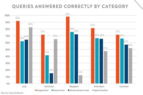 Apple HomePod (màu xám) có tỷ lệ trả lời đúng thấp nhất trong khi Google Home tỏ ưu thế vượt trội.