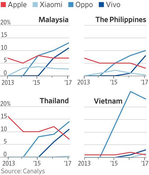 Apple không còn mạnh ở châu Á