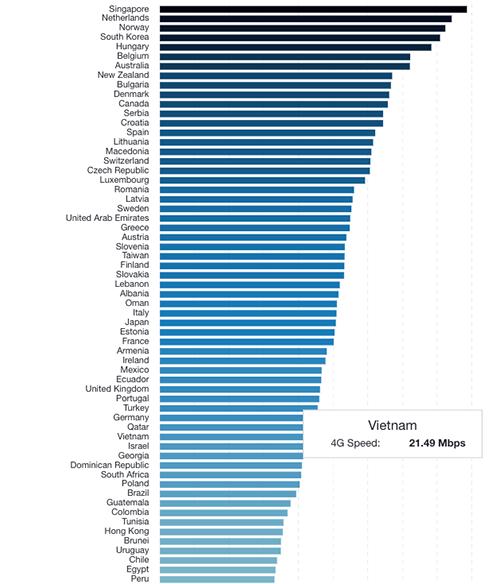 Tốc độ mạng 4G tại Việt Nam ở mức trung bình so với thế giới nhưng đứng thứ hai tại Đông Nam Á.