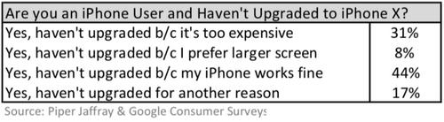 Có 31% người dùng không muốn nâng cấp iPhone X vì giá.