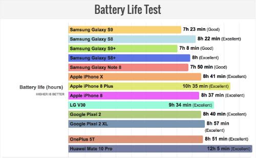 Kết quả có được sau các bài thử nghiệm mô phỏng lại quá trình sử dụng điện thoại thông thường. Các model đều chung một thiết lập về độ sáng màn hình, kết nối mạng, âm thanh...